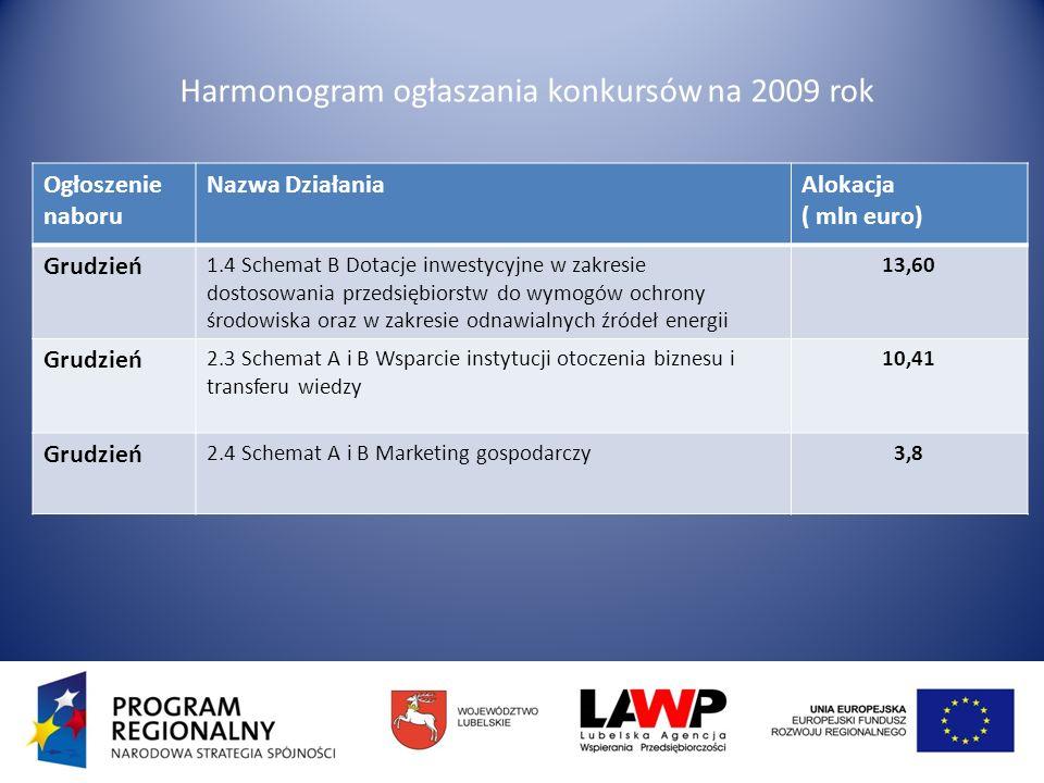 Harmonogram ogłaszania konkursów na 2009 rok Ogłoszenie naboru Nazwa DziałaniaAlokacja ( mln euro) Grudzień 1.4 Schemat B Dotacje inwestycyjne w zakresie dostosowania przedsiębiorstw do wymogów ochrony środowiska oraz w zakresie odnawialnych źródeł energii 13,60 Grudzień 2.3 Schemat A i B Wsparcie instytucji otoczenia biznesu i transferu wiedzy 10,41 Grudzień 2.4 Schemat A i B Marketing gospodarczy3,8