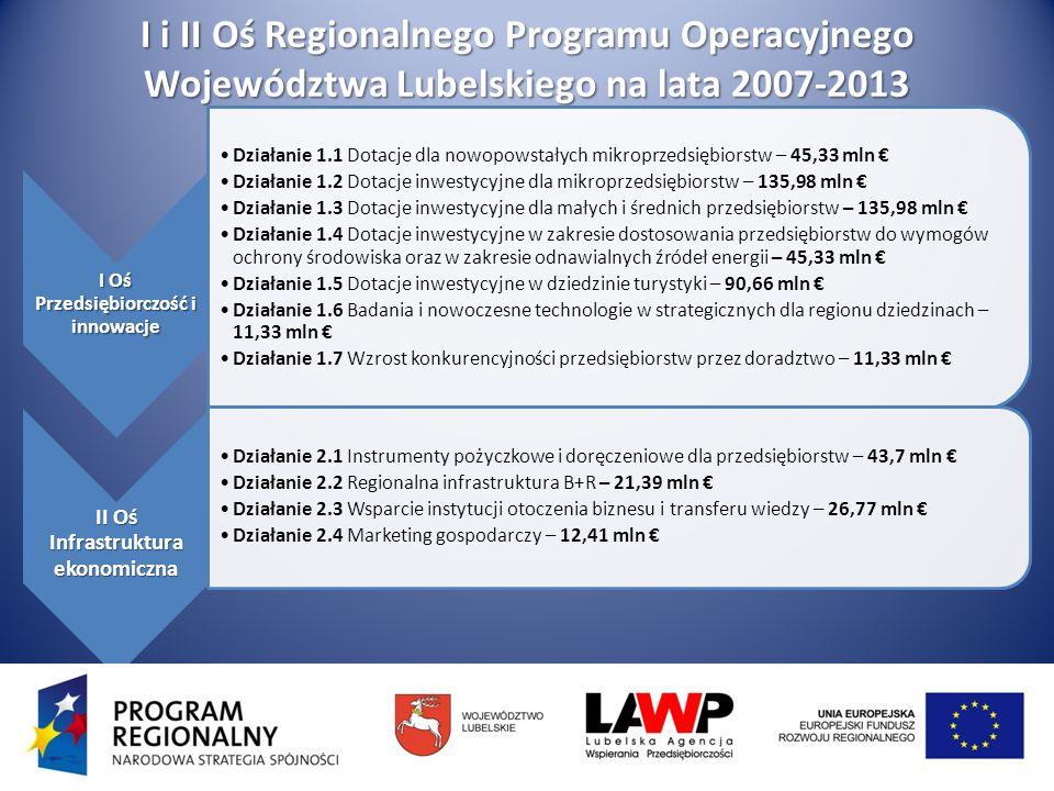 I i II Oś Regionalnego Programu Operacyjnego Województwa Lubelskiego na lata 2007-2013 I Oś Przedsiębiorczość i innowacje Działanie 1.1 Dotacje dla nowopowstałych mikroprzedsiębiorstw – 45,33 mln Działanie 1.2 Dotacje inwestycyjne dla mikroprzedsiębiorstw – 135,98 mln Działanie 1.3 Dotacje inwestycyjne dla małych i średnich przedsiębiorstw – 135,98 mln Działanie 1.4 Dotacje inwestycyjne w zakresie dostosowania przedsiębiorstw do wymogów ochrony środowiska oraz w zakresie odnawialnych źródeł energii – 45,33 mln Działanie 1.5 Dotacje inwestycyjne w dziedzinie turystyki – 90,66 mln Działanie 1.6 Badania i nowoczesne technologie w strategicznych dla regionu dziedzinach – 11,33 mln Działanie 1.7 Wzrost konkurencyjności przedsiębiorstw przez doradztwo – 11,33 mln II Oś Infrastruktura ekonomiczna Działanie 2.1 Instrumenty pożyczkowe i doręczeniowe dla przedsiębiorstw – 43,7 mln Działanie 2.2 Regionalna infrastruktura B+R – 21,39 mln Działanie 2.3 Wsparcie instytucji otoczenia biznesu i transferu wiedzy – 26,77 mln Działanie 2.4 Marketing gospodarczy – 12,41 mln