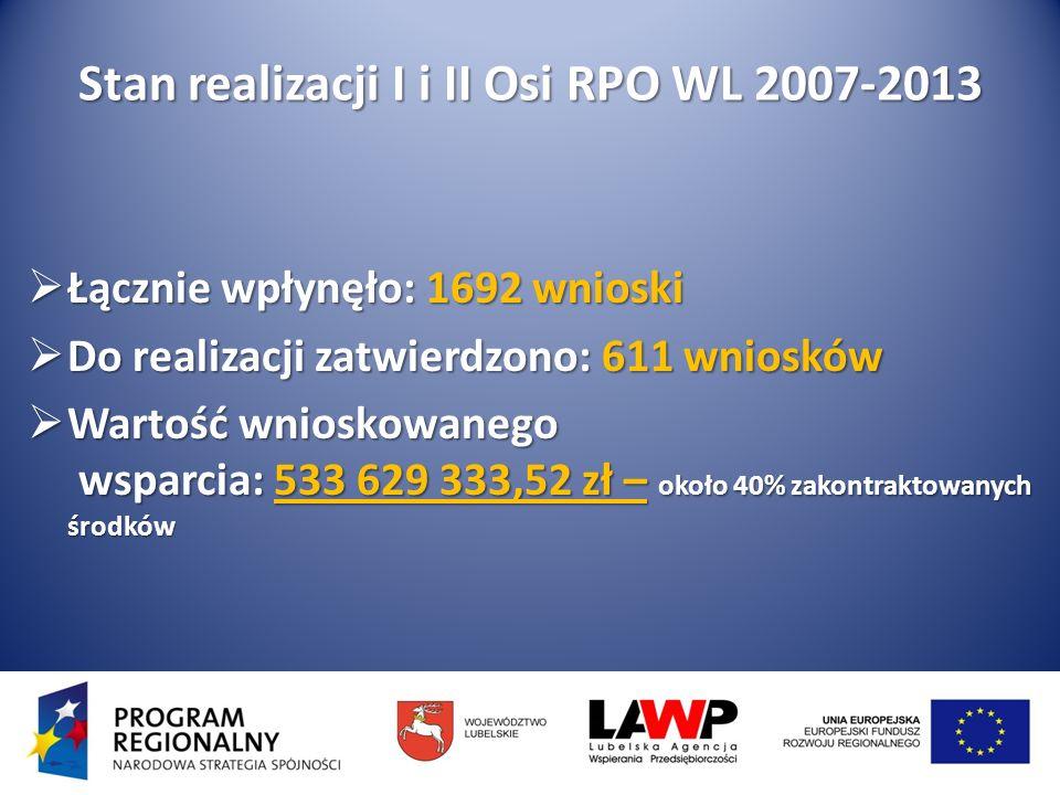 Stan realizacji I i II Osi RPO WL 2007-2013 Łącznie wpłynęło: 1692 wnioski Łącznie wpłynęło: 1692 wnioski Do realizacji zatwierdzono: 611 wniosków Do realizacji zatwierdzono: 611 wniosków Wartość wnioskowanego wsparcia: 533 629 333,52 zł – około 40% zakontraktowanych środków Wartość wnioskowanego wsparcia: 533 629 333,52 zł – około 40% zakontraktowanych środków