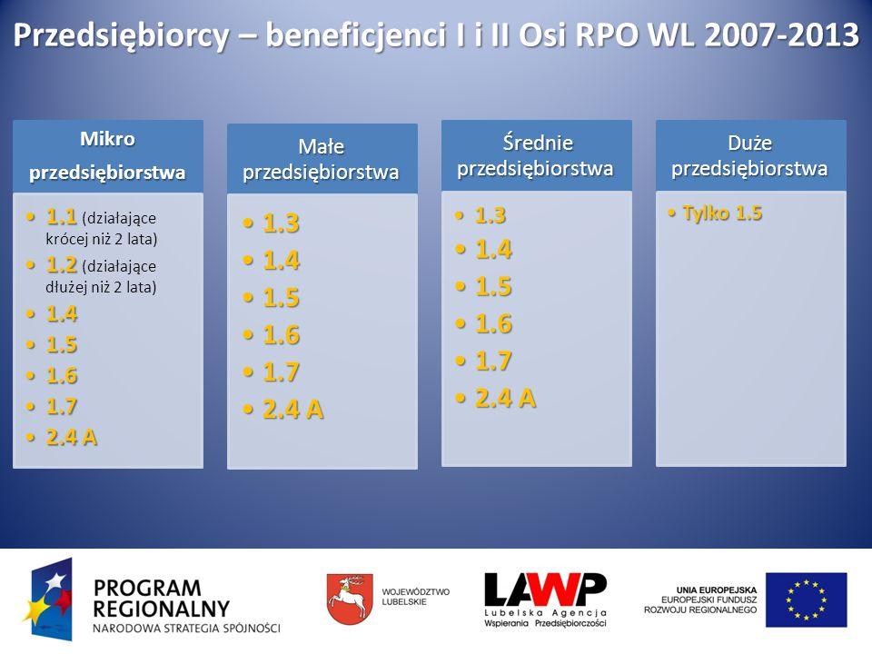 Harmonogram ogłaszania konkursów na 2010 rok Ogłoszenie naboru Nazwa działaniaAlokacja (mln euro) Marzec1.5 Dotacje inwestycyjne w dziedzinie turystyki15,31 1.7 Wzrost konkurencyjności przedsiębiorstw poprzez doradztwo1,91 Czerwiec1.1 Dotacje dla nowopowstałych mikroprzedsiębiorstw7,57 2.2 Regionalna infrastruktura B+R7,91 2.3 Schemat B Wsparcie instytucji otoczenia biznesu i transferu wiedzy0,25 2.4 Schemat A Marketing gospodarczy0,12 Wrzesień1.3 Dotacje inwestycyjne dla małych i średnich przedsiębiorstw17,29 1.6 Badania i nowoczesne technologie w strategicznych dla regionu dziedzinach1,91 2.3 Schemat A Wsparcie instytucji otoczenia biznesu i transferu wiedzy4,84 2.4 Schemat B Marketing gospodarczy2,23 Grudzień1.2 Dotacje inwestycyjne dla mikroprzedsiębiorstw22,97 1.4 Schemat B Dotacje inwestycyjne w zakresie dostosowania przedsiębiorstw do wymogów ochrony środowiska oraz w zakresie odnawialnych źródeł energii 15,31 2.4 Schemat A Marketing gospodarczy0,12