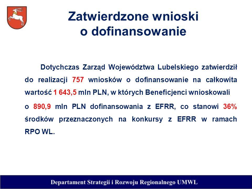 Dotychczas Zarząd Województwa Lubelskiego zatwierdził do realizacji 757 wniosków o dofinansowanie na całkowita wartość 1 643,5 mln PLN, w których Beneficjenci wnioskowali o 890,9 mln PLN dofinansowania z EFRR, co stanowi 36% środków przeznaczonych na konkursy z EFRR w ramach RPO WL.