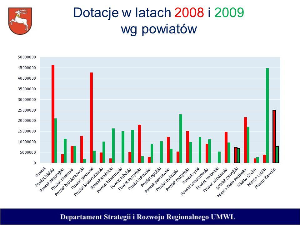Dotacje w latach 2008 i 2009 wg powiatów