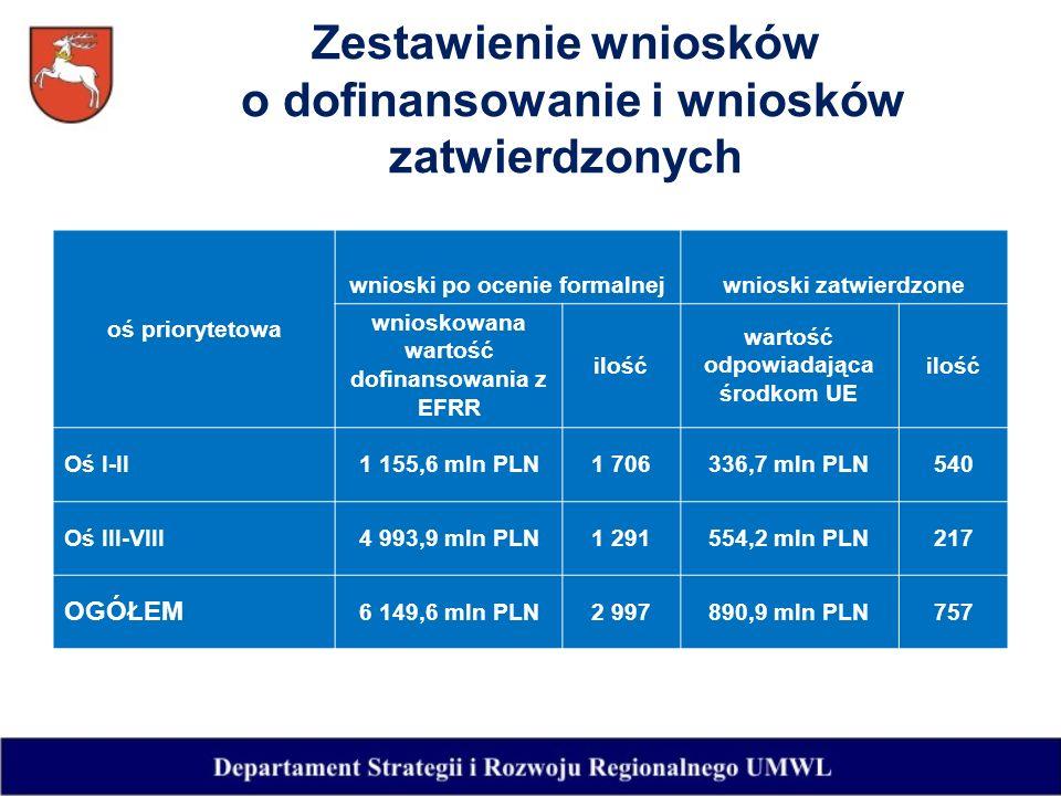 Zestawienie wniosków o dofinansowanie i wniosków zatwierdzonych oś priorytetowa wnioski po ocenie formalnejwnioski zatwierdzone wnioskowana wartość dofinansowania z EFRR ilość wartość odpowiadająca środkom UE ilość Oś I-II1 155,6 mln PLN1 706336,7 mln PLN540 Oś III-VIII4 993,9 mln PLN1 291554,2 mln PLN217 OGÓŁEM 6 149,6 mln PLN2 997890,9 mln PLN757