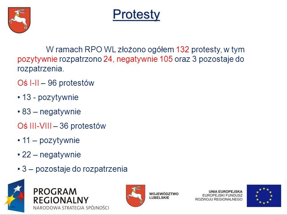 W ramach RPO WL złożono ogółem 132 protesty, w tym pozytywnie rozpatrzono 24, negatywnie 105 oraz 3 pozostaje do rozpatrzenia.