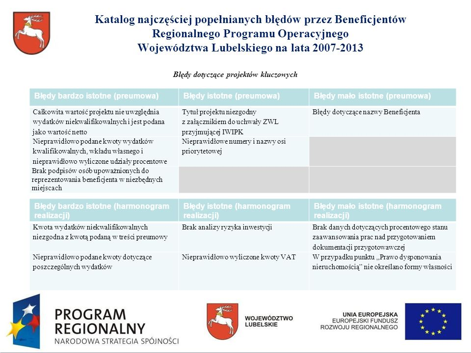 Katalog najczęściej popełnianych błędów przez Beneficjentów Regionalnego Programu Operacyjnego Województwa Lubelskiego na lata 2007-2013 Błędy bardzo istotne (preumowa)Błędy istotne (preumowa)Błędy mało istotne (preumowa) Całkowita wartość projektu nie uwzględnia wydatków niekwalifikowalnych i jest podana jako wartość netto Tytuł projektu niezgodny z załącznikiem do uchwały ZWL przyjmującej IWIPK Błędy dotyczące nazwy Beneficjenta Nieprawidłowo podane kwoty wydatków kwalifikowalnych, wkładu własnego i nieprawidłowo wyliczone udziały procentowe Nieprawidłowe numery i nazwy osi priorytetowej Brak podpisów osób upoważnionych do reprezentowania beneficjenta w niezbędnych miejscach Błędy bardzo istotne (harmonogram realizacji) Błędy istotne (harmonogram realizacji) Błędy mało istotne (harmonogram realizacji) Kwota wydatków niekwalifikowalnych niezgodna z kwotą podaną w treści preumowy Brak analizy ryzyka inwestycji Brak danych dotyczących procentowego stanu zaawansowania prac nad przygotowaniem dokumentacji przygotowawczej Nieprawidłowo podane kwoty dotyczące poszczególnych wydatków Nieprawidłowo wyliczone kwoty VATW przypadku punktu Prawo dysponowania nieruchomością nie określano formy własności Błędy dotyczące projektów kluczowych