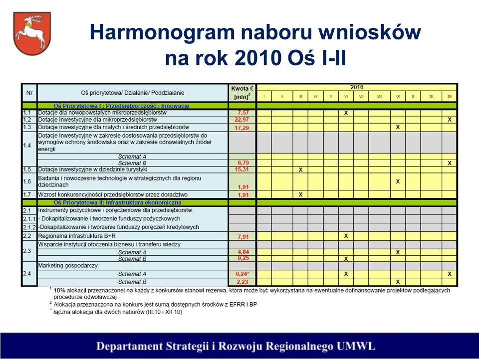 Harmonogram naboru wniosków na rok 2010 Oś I-II