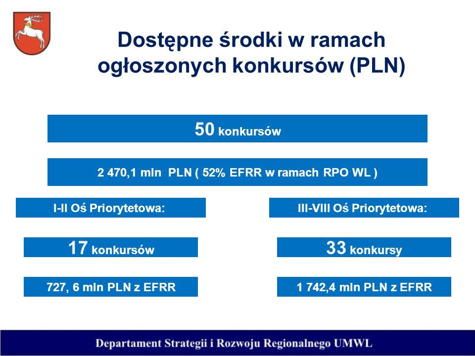 Dostępne środki w ramach ogłoszonych konkursów (PLN) 50 konkursów 2 470,1 mln PLN ( 52% EFRR w ramach RPO WL ) I-II Oś Priorytetowa:III-VIII Oś Priorytetowa: 17 konkursów 33 konkursy 727, 6 mln PLN z EFRR1 742,4 mln PLN z EFRR