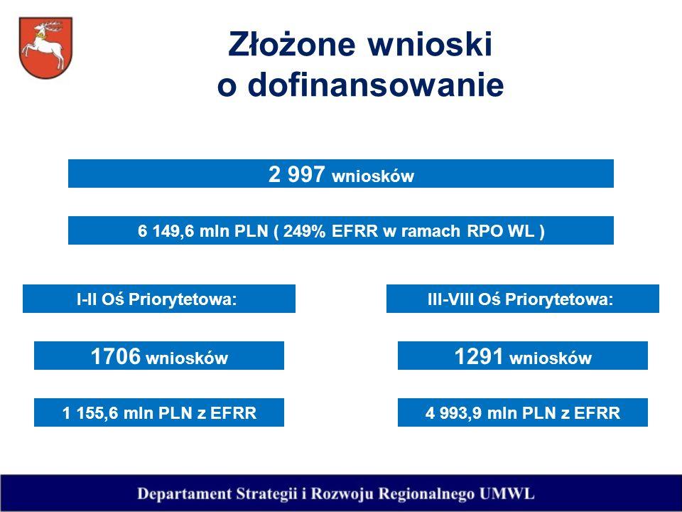 Złożone wnioski o dofinansowanie 2 997 wniosków 6 149,6 mln PLN ( 249% EFRR w ramach RPO WL ) I-II Oś Priorytetowa:III-VIII Oś Priorytetowa: 1706 wniosków 1291 wniosków 1 155,6 mln PLN z EFRR4 993,9 mln PLN z EFRR