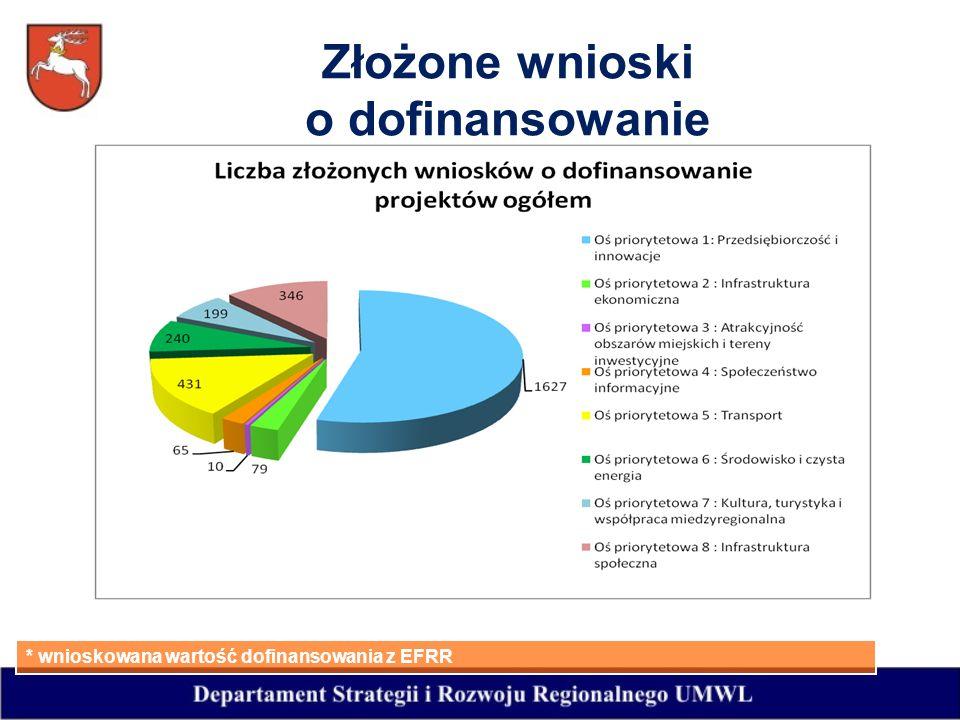 Złożone wnioski o dofinansowanie * wnioskowana wartość dofinansowania z EFRR
