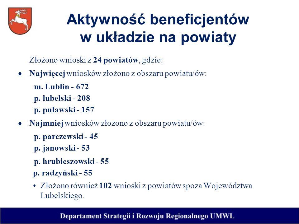 Aktywność beneficjentów w układzie na powiaty Złożono wnioski z 24 powiatów, gdzie: Najwięcej wniosków złożono z obszaru powiatu/ów: m.