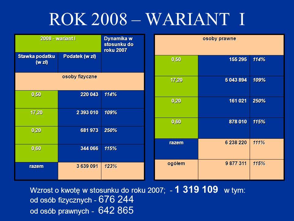 ROK 2008 – WARIANT I 2008 - wariant I Dynamika w stosunku do roku 2007 Stawka podatku (w zł) Podatek (w zł) osoby fizyczne 0,50 220 043 114% 17,20 2 3
