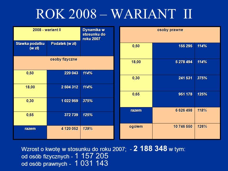 ROK 2008 – WARIANT II 2008 - wariant II Dynamika w stosunku do roku 2007 Stawka podatku (w zł) Podatek (w zł) osoby fizyczne 0,50 220 043 114% 18,00 2