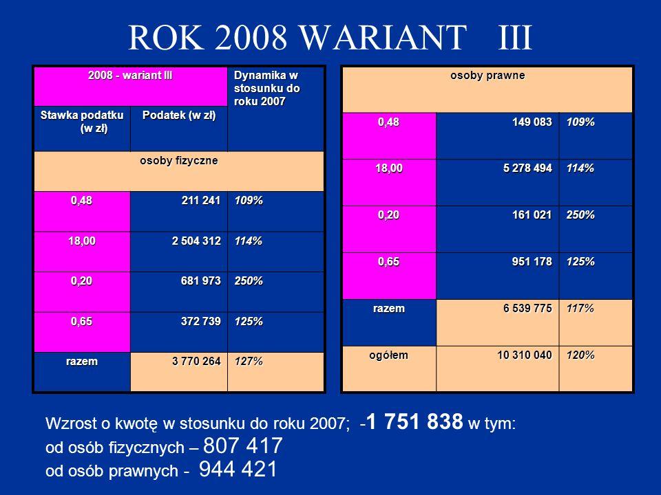 ROK 2008 WARIANT III 2008 - wariant III Dynamika w stosunku do roku 2007 Stawka podatku (w zł) Podatek (w zł) osoby fizyczne 0,48 211 241 109% 18,00 2