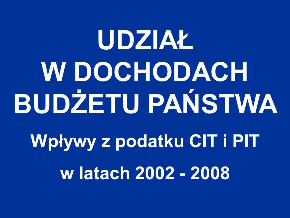 UDZIAŁ W DOCHODACH BUDŻETU PAŃSTWA Wpływy z podatku CIT i PIT w latach 2002 - 2008