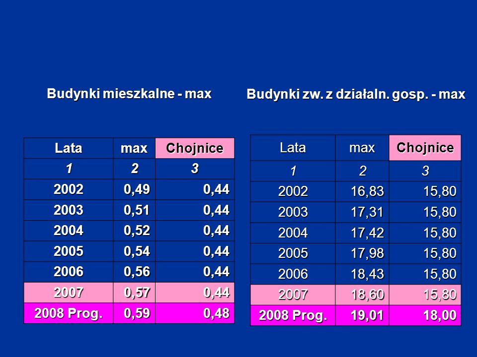 Budynki mieszkalne - max LatamaxChojnice 123 20020,490,44 20030,510,44 20040,520,44 20050,540,44 20060,560,44 20070,570,44 2008 Prog. 0,590,48 Latamax