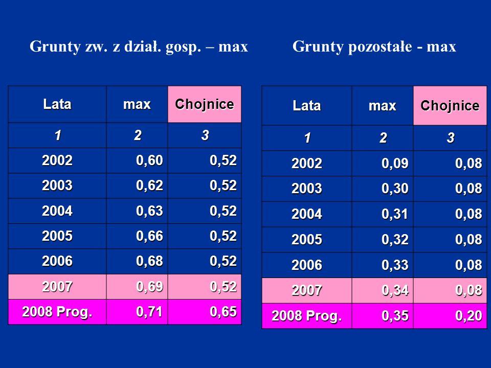 Grunty zw. z dział. gosp. – max Grunty pozostałe - max LatamaxChojnice 123 20020,600,52 20030,620,52 20040,630,52 20050,660,52 20060,680,52 20070,690,
