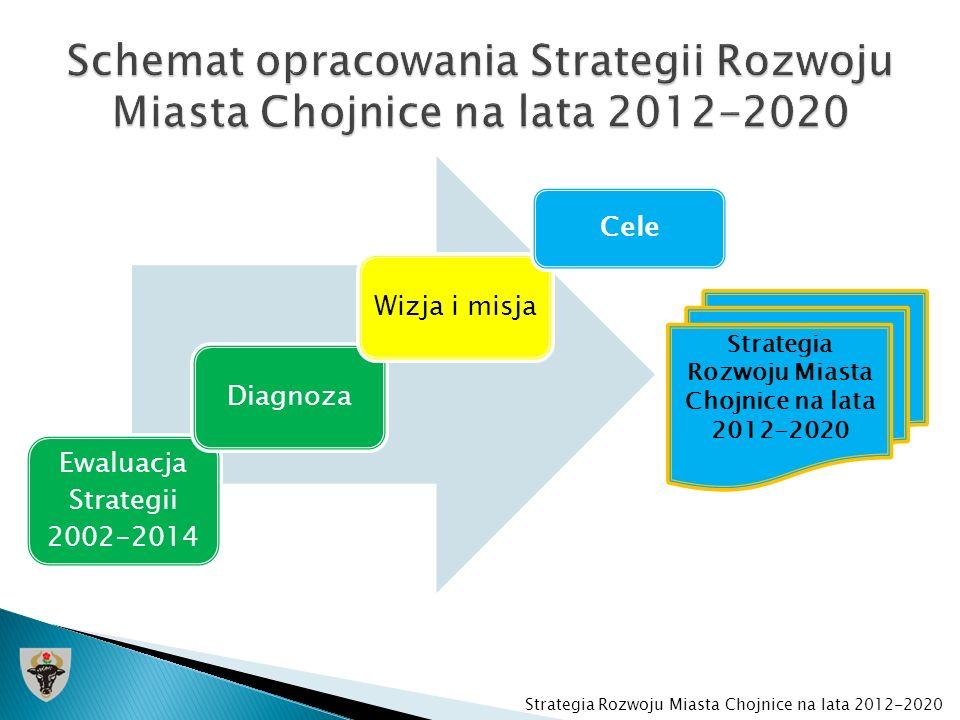Ewaluacja Strategii 2002-2014 Diagnoza Wizja i misja Cele Strategia Rozwoju Miasta Chojnice na lata 2012-2020