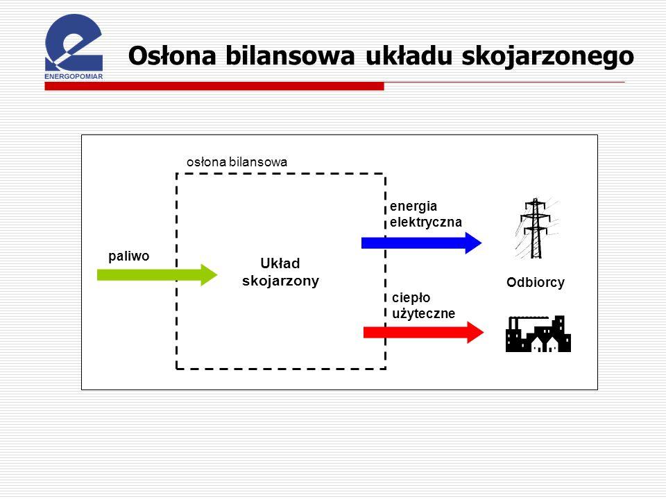 Osłona bilansowa układu skojarzonego osłona bilansowa Układ skojarzony ciepło użyteczne paliwo energia elektryczna Odbiorcy