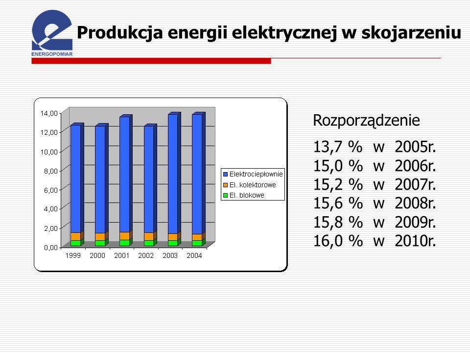 Produkcja energii elektrycznej w skojarzeniu Rozporządzenie 13,7 % w 2005r. 15,0 % w 2006r. 15,2 % w 2007r. 15,6 % w 2008r. 15,8 % w 2009r. 16,0 % w 2