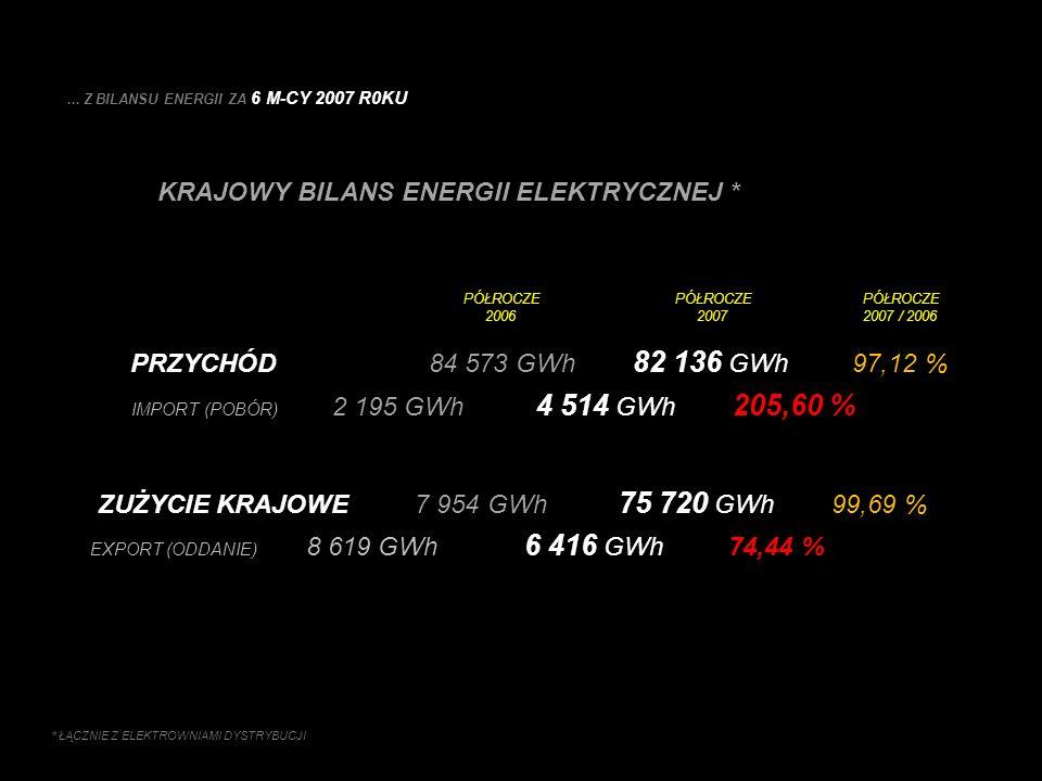 ... Z BILANSU ENERGII ZA 6 M-CY 2007 R0KU PRZYCHÓD 84 573 GWh 82 136 GWh 97,12 % IMPORT (POBÓR) 2 195 GWh 4 514 GWh 205,60 % KRAJOWY BILANS ENERGII EL
