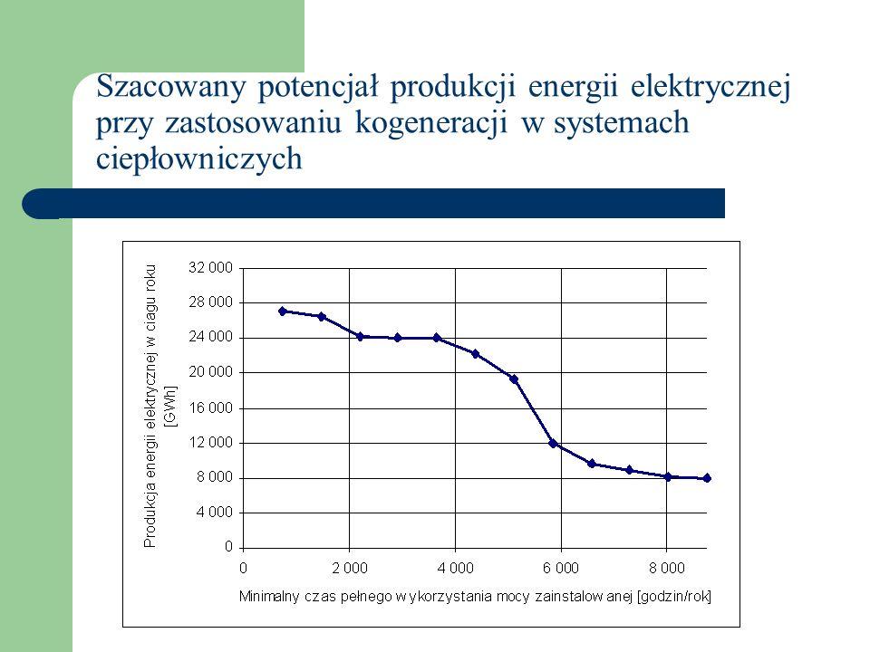 Systemy komunalne to 1200 – 1500 MWe (wg niektórych ekspertów nawet 3000 Mwe) Stałe roczne potrzeby cieplne pozwalają na zastosowanie źródeł o mocy cieplnej od 1 do 15 MW.