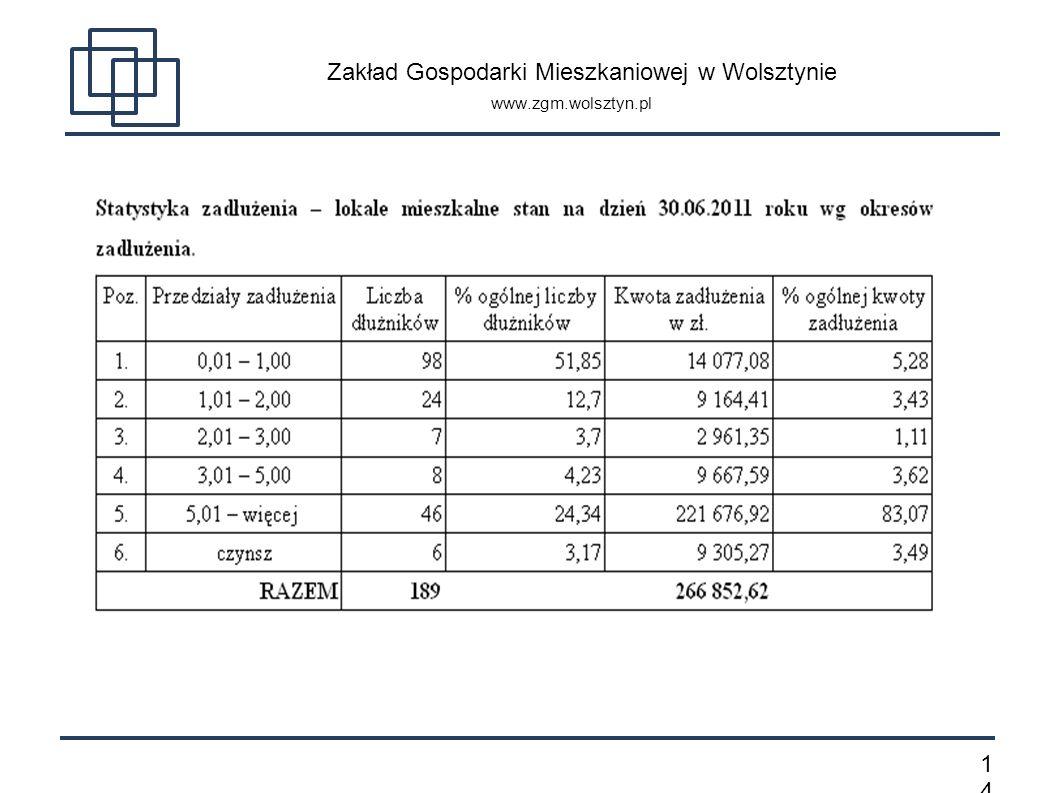 1414 Zakład Gospodarki Mieszkaniowej w Wolsztynie www.zgm.wolsztyn.pl