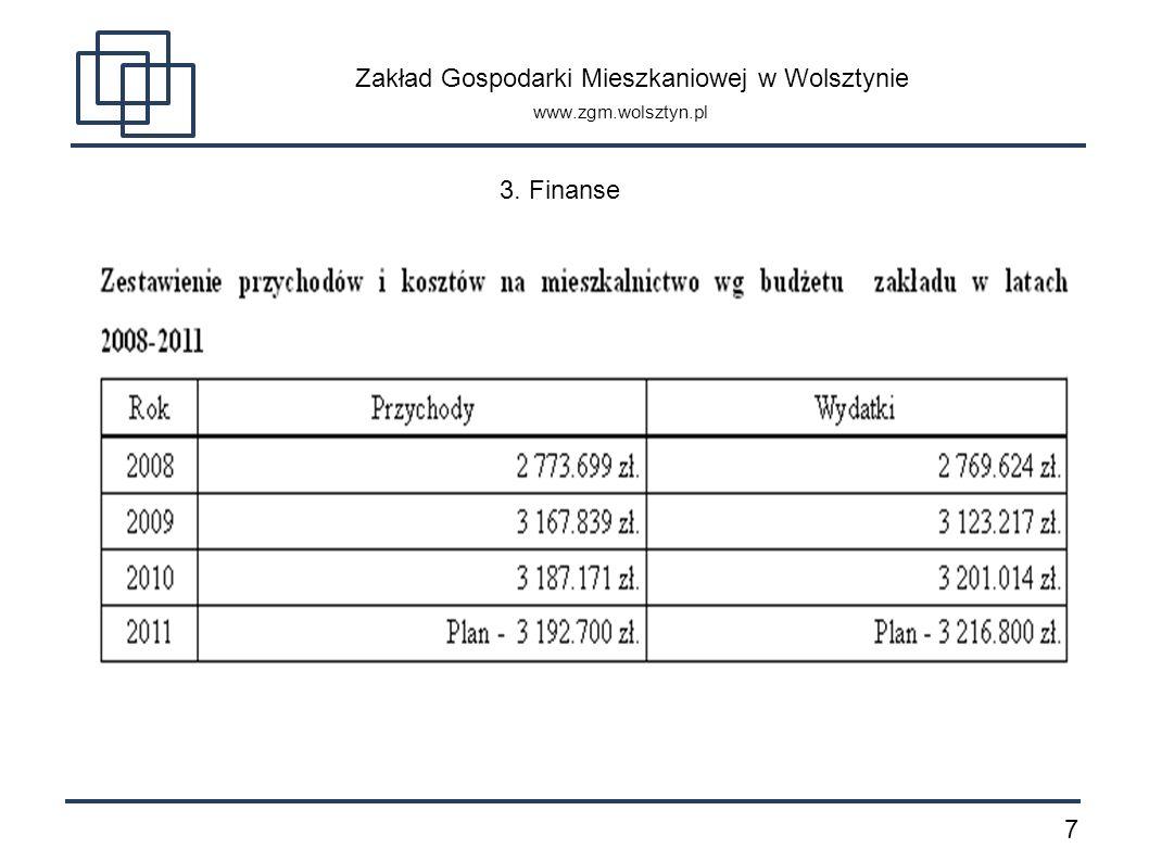 8 Zakład Gospodarki Mieszkaniowej w Wolsztynie www.zgm.wolsztyn.pl