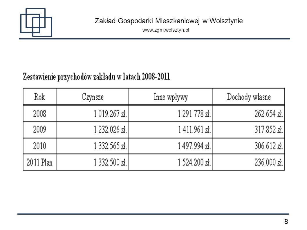 1919 Zakład Gospodarki Mieszkaniowej w Wolsztynie www.zgm.wolsztyn.pl 7. Środki pomocowe