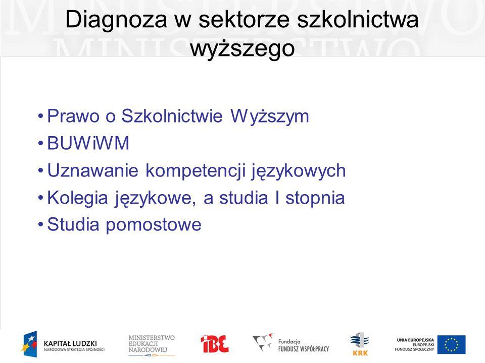 Diagnoza w sektorze szkolnictwa wyższego Prawo o Szkolnictwie Wyższym BUWiWM Uznawanie kompetencji językowych Kolegia językowe, a studia I stopnia Stu