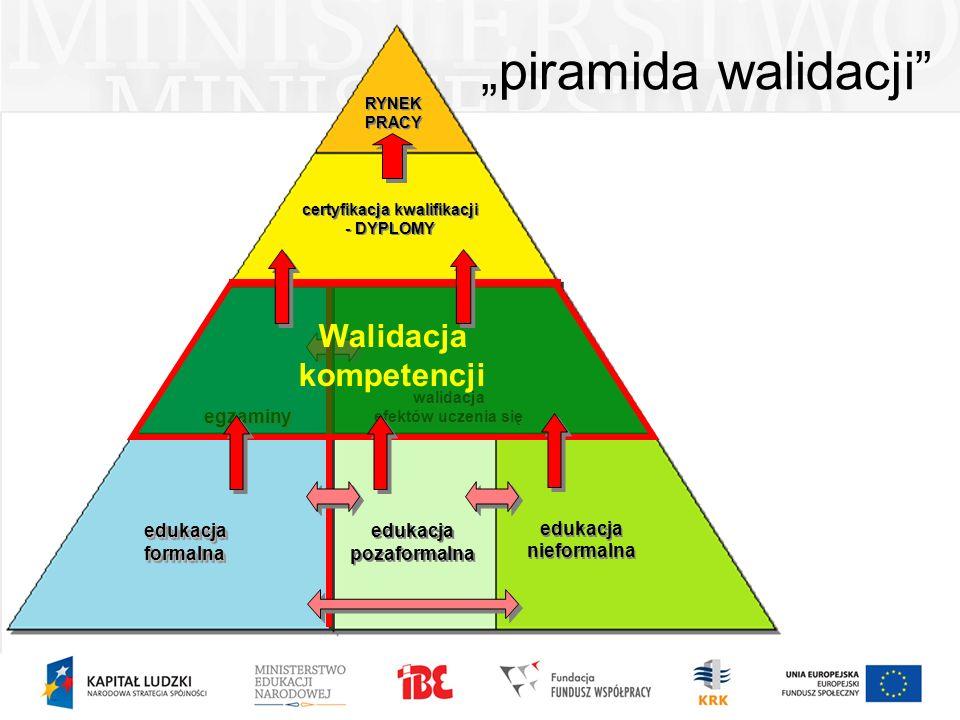piramida walidacji edukacja formalna edukacja pozaformalna edukacja nieformalna egzaminy walidacja efektów uczenia się certyfikacja kwalifikacji - DYP