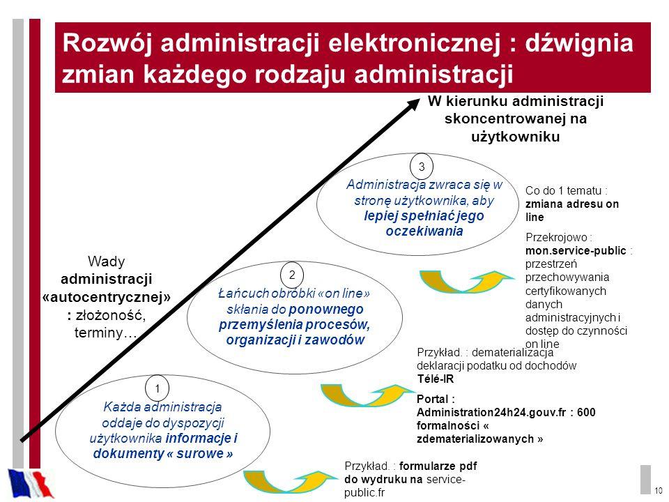 10 Każda administracja oddaje do dyspozycji użytkownika informacje i dokumenty « surowe » W kierunku administracji skoncentrowanej na użytkowniku Łańc