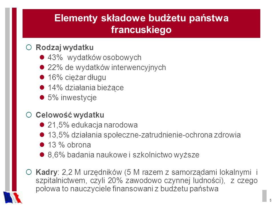 5 Elementy składowe budżetu państwa francuskiego Rodzaj wydatku 43% wydatków osobowych 22% de wydatków interwencyjnych 16% ciężar długu 14% działania