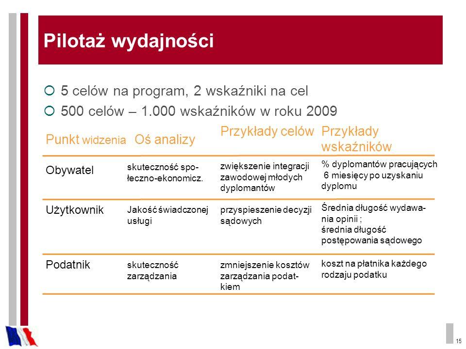 15 Pilotaż wydajności 5 celów na program, 2 wskaźniki na cel 500 celów – 1.000 wskaźników w roku 2009 Punkt widzenia Oś analizy Przykłady celówPrzykłady wskaźników Obywatel Użytkownik Podatnik skuteczność spo- łeczno-ekonomicz.
