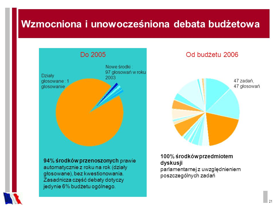 21 Do 2005 94% środków przenoszonych prawie automatycznie z roku na rok (działy głosowane), bez kwestionowania. Zasadnicza część debaty dotyczy jedyni