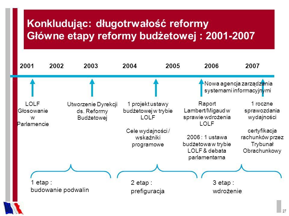 27 Konkludując: długotrwałość reformy Główne etapy reformy budżetowej : 2001-2007 200120022003200420062005 LOLF Głosowanie w Parlamencie Utworzenie Dy