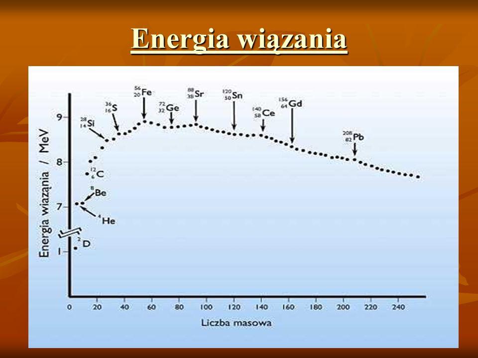Energia wiązania Energia wiązania