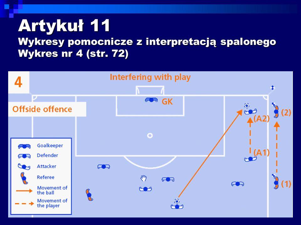 Przed zmianą: SPALONY – Napastnik na pozycji spalonej (A1), biegnie w kierunku piłki i zagrywa ją (A2).