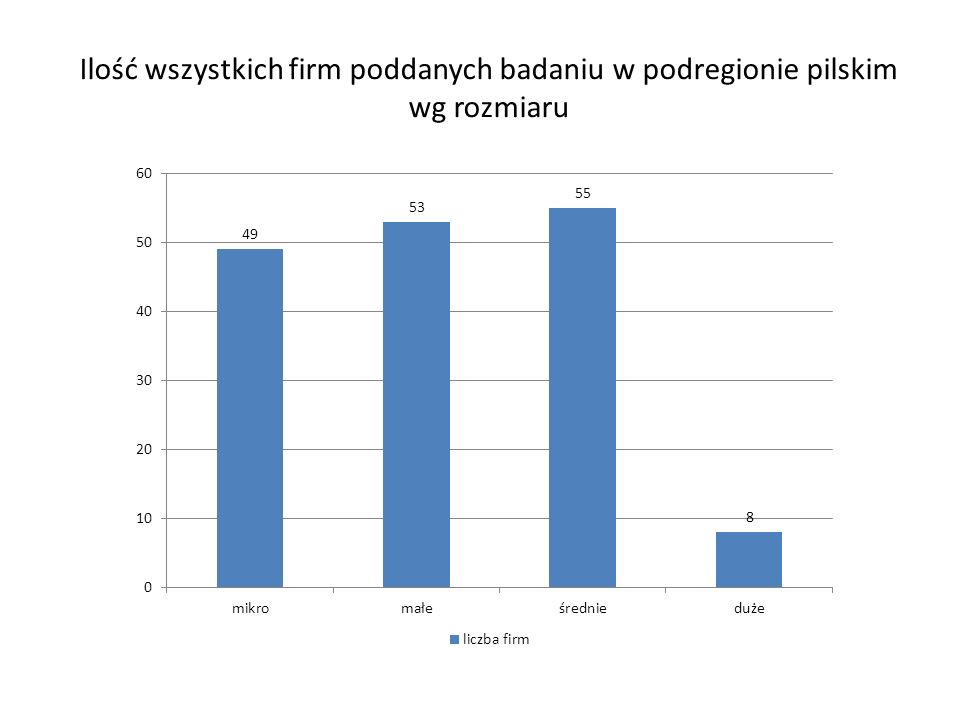 Ilość wszystkich firm poddanych badaniu w podregionie pilskim wg rozmiaru