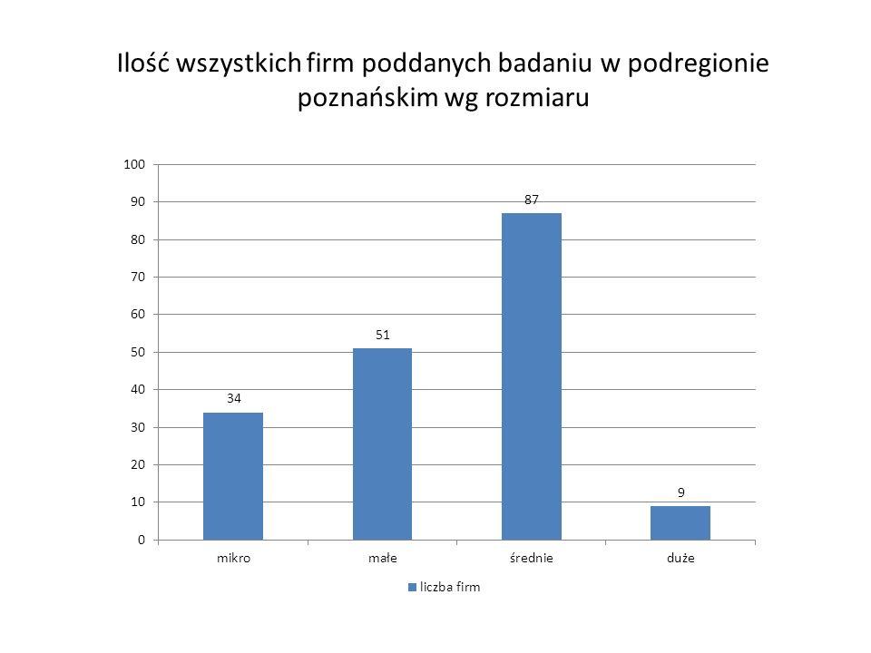 Ilość wszystkich firm poddanych badaniu w podregionie poznańskim wg rozmiaru