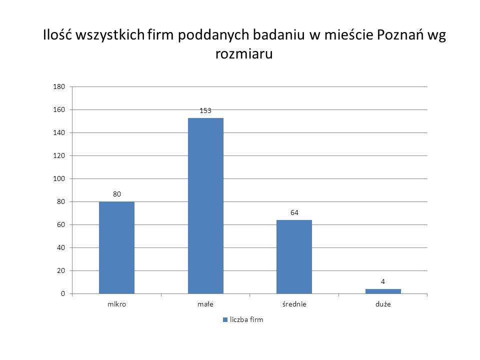 Ilość wszystkich firm poddanych badaniu w mieście Poznań wg rozmiaru
