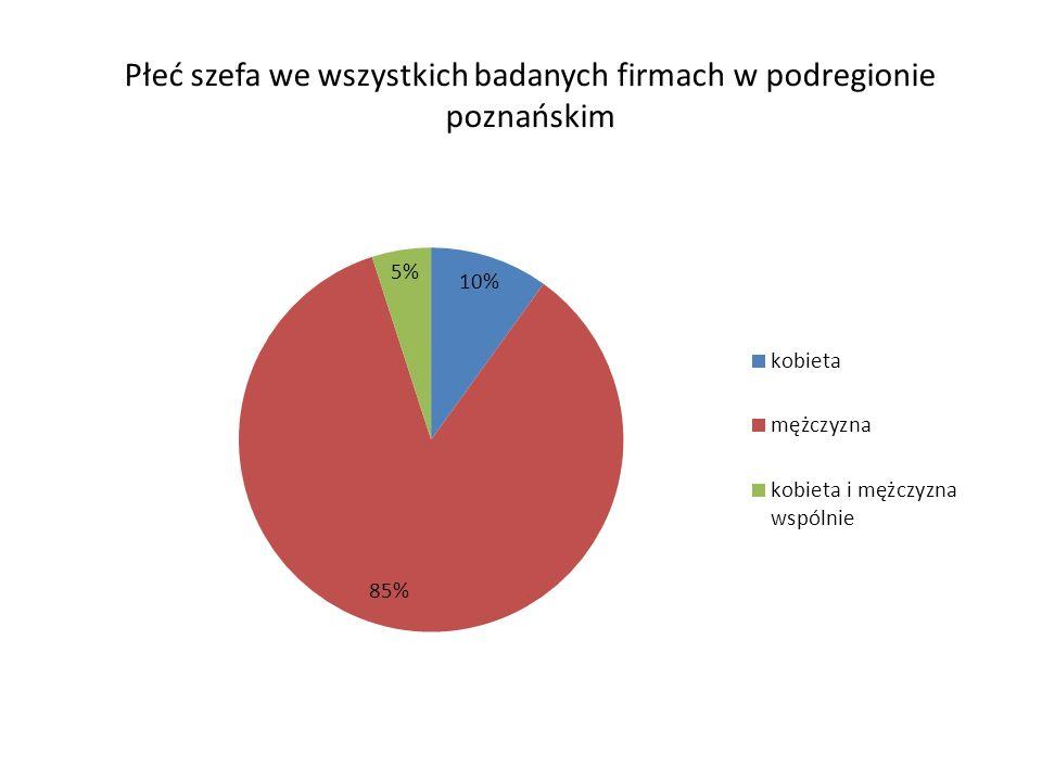 Płeć szefa we wszystkich badanych firmach w podregionie poznańskim
