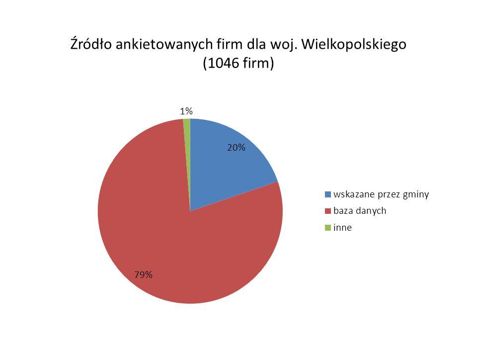 Źródło ankietowanych firm dla woj. Wielkopolskiego (1046 firm)