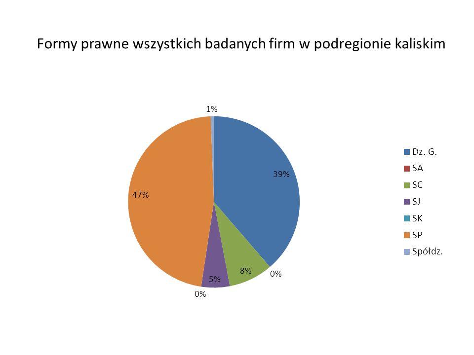 Formy prawne wszystkich badanych firm w podregionie kaliskim