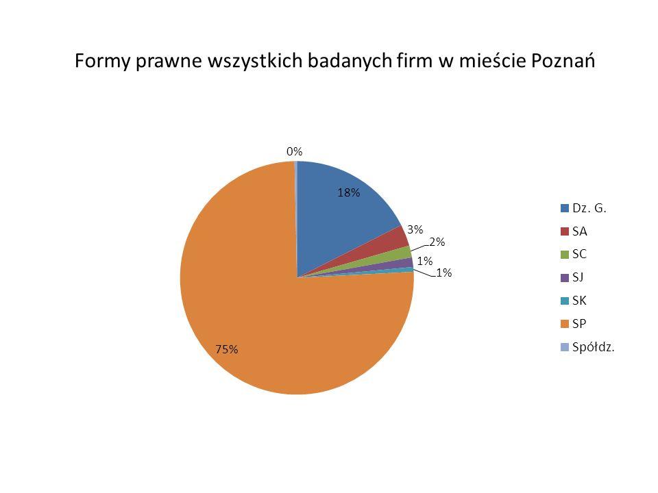 Formy prawne wszystkich badanych firm w mieście Poznań