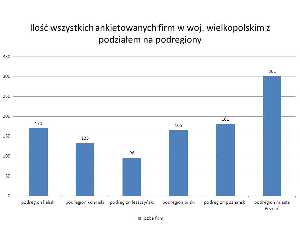 Ilość wszystkich ankietowanych firm w woj. wielkopolskim z podziałem na podregiony