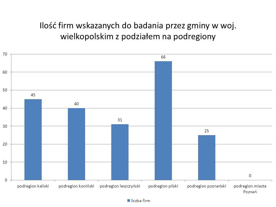 Ilość firm wskazanych do badania przez gminy w woj. wielkopolskim z podziałem na podregiony