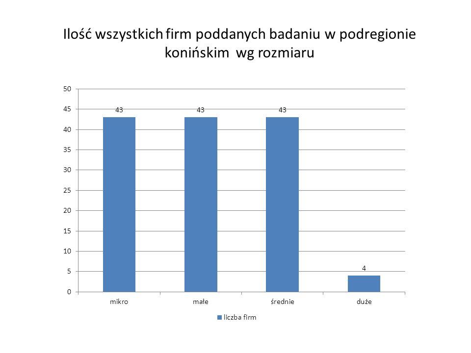 Ilość wszystkich firm poddanych badaniu w podregionie konińskim wg rozmiaru