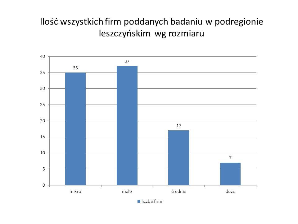 Ilość wszystkich firm poddanych badaniu w podregionie leszczyńskim wg rozmiaru
