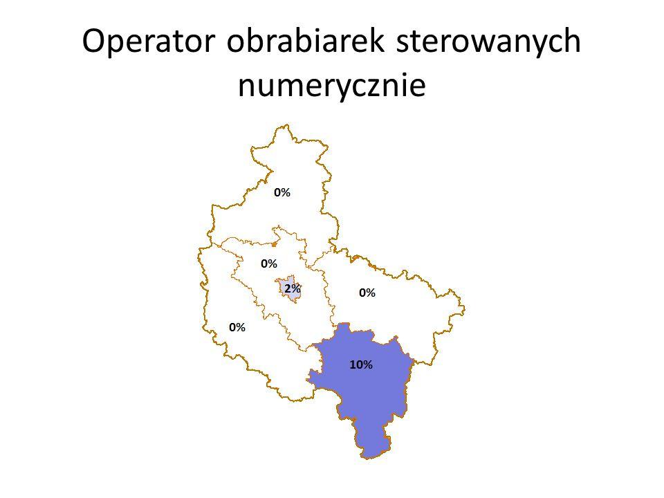 Operator obrabiarek sterowanych numerycznie