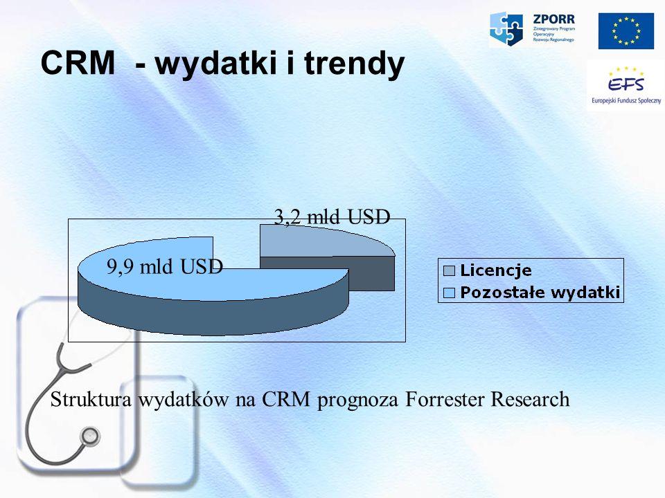 CRM - wydatki i trendy Struktura wydatków na CRM prognoza Forrester Research 9,9 mld USD 3,2 mld USD